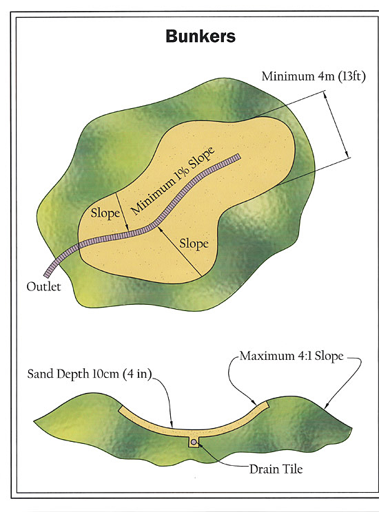 golf course bunkers design plan